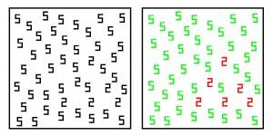 De waarneming van een synestheet gaat automatisch. Het rechter paneel geeft weer hoe een cijfer-kleur synestheet het linker paneel linker waarneemt. Hier is duidelijk te zien dat de verschillende cijfers voor een synestheet veel meer opvallen.